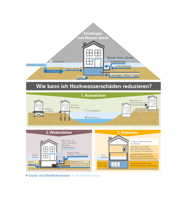 Architekten - Vor dem Hochwasser